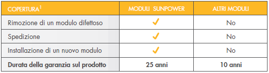 Garanzia Totale e combinata per SunPower