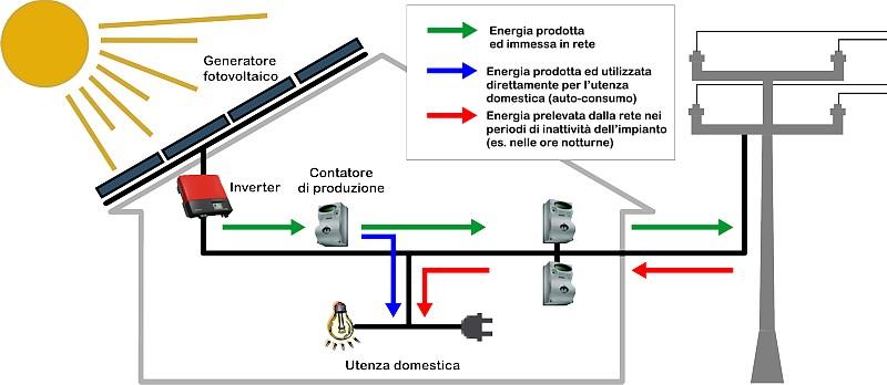 Realizzazione impianti fotovoltaici sunpower con accumulo for Schemi elettrici residenziali